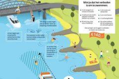 zwemmen in rivieren en gevaar