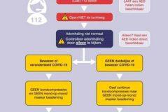 Reanimatieprotocol-tijdens-COVID-19-pandemie